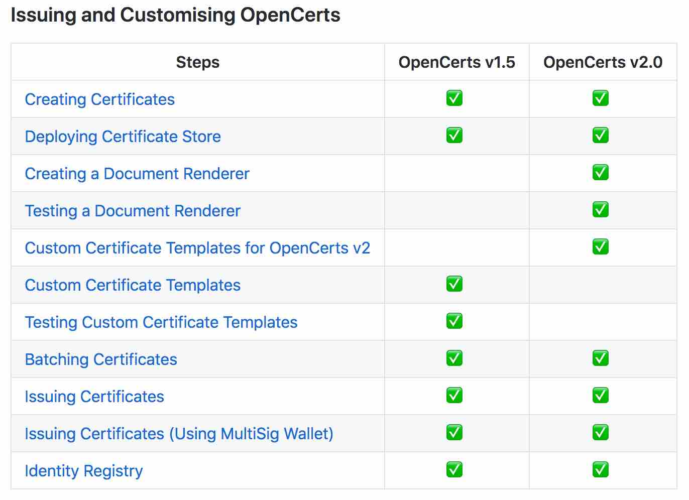 OpenCerts v2 Documentation Difference