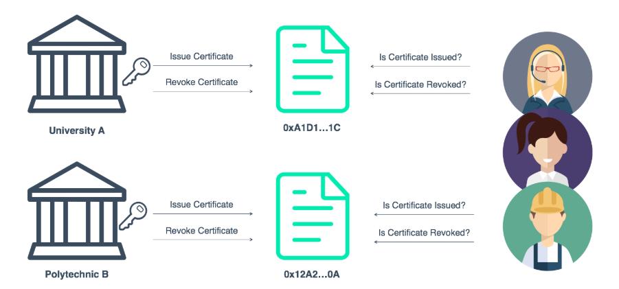 certificate deploying